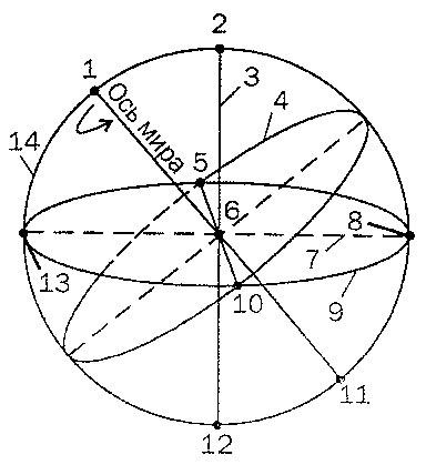 астрономия 10 11 класс рабочая тетрадь