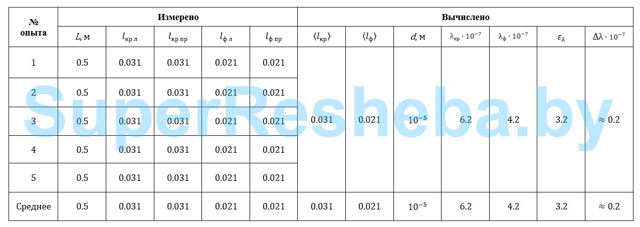 Физика 11 Класс Гдз Измерение Длины Световой Волны-таблица Заполненная