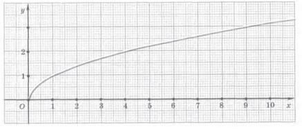 Как построить график модуля функции и